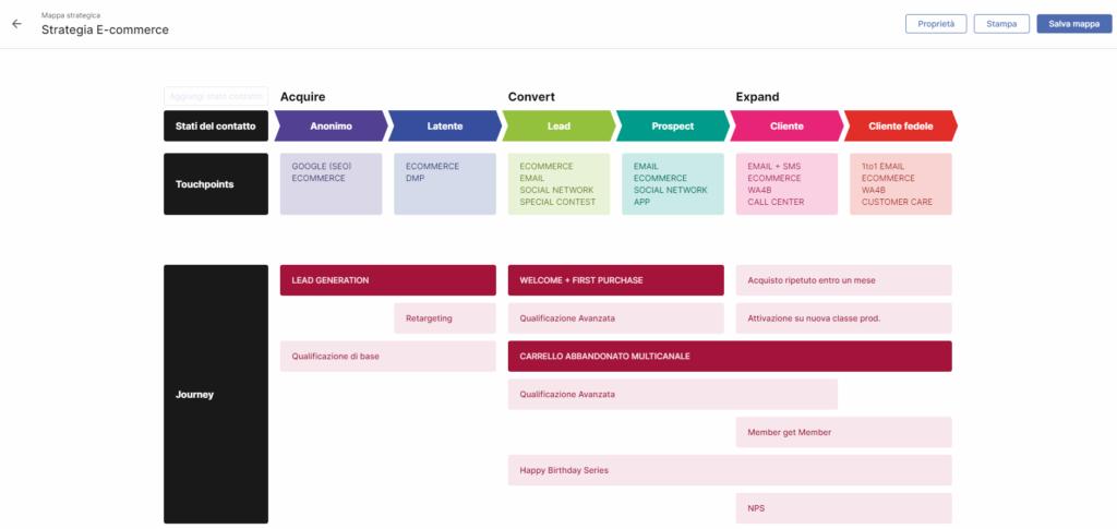 Mappa strategica eCommerce