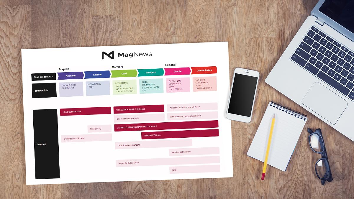 Journey Manager: la rivoluzione strategica per la Customer Experience è iniziata